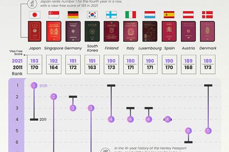 Los pasaportes más y menos poderosos del mundo tras la pandemia, ordenados en un detallado gráfico