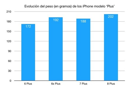 Evolucion Peso Iphone Plus