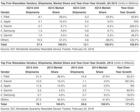 IDC sostiene que las ventas de Apple Watch siguen fuertes mientras que Android Wear se hunde