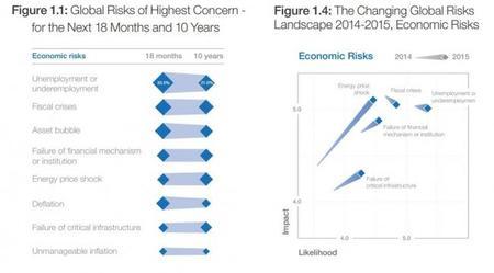FEM: Informe de Riesgos - riesgos económicos y sus cambios