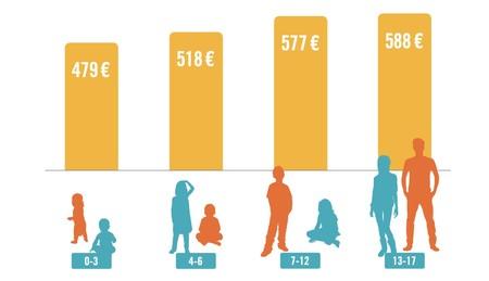 Coste Por Edad