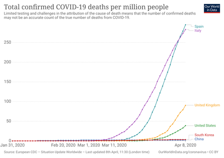 Total Covid Deaths Per Million 1