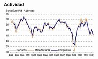 Actividad económíca de la zona euro da un nuevo salto a la baja