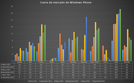 Cuota Mercado Windows Phone