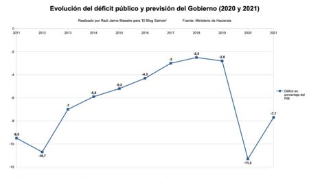 Evolucion Del Deficit Publico
