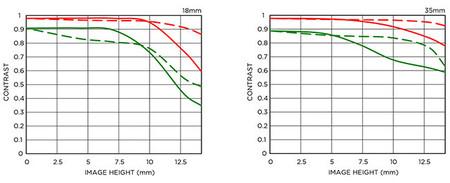 MTF Chart - Sigma 18-35 mm F/1,8 DC HSM