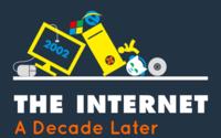 La evolución de Internet en 10 años. La imagen de la semana