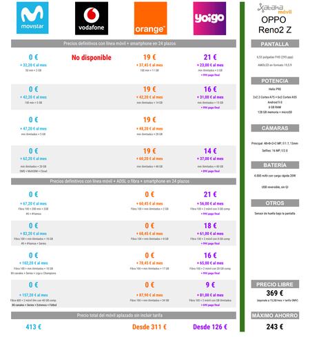 Comparativa Precios A Plazos Del Oppo Reno2 Z Con Movistar Orange Y Yoigo En Navidad