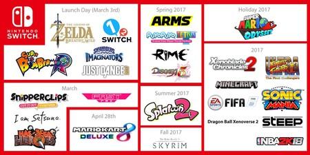 Nintendo Switch Todos Los Juegos Previstos Para 2017