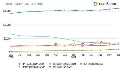 LinkedIn es la segunda red social más visitada de Estados Unidos y Facebook sigue liderando