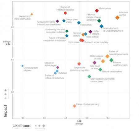 Informe de riesgos 2015 del Foro Económico Mundial