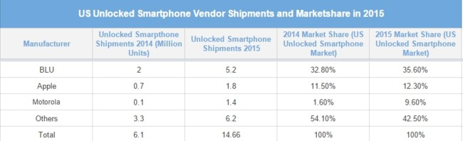 Unlocked Smartphone Market Us