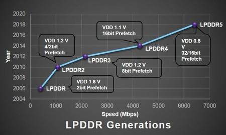 Tabla de velocidades de la memoria RAM
