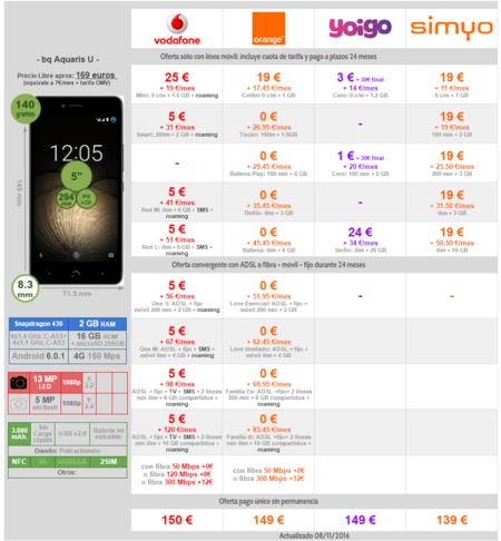 Comparativa Precios Bq Aquaris U Con Vodafone Orange Yoigo Simyo