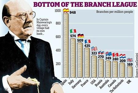Los bancos españoles seguirán cerrando sucursales
