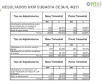¿Cómo funciona la subasta eléctrica o la subasta de precios en Cesur?