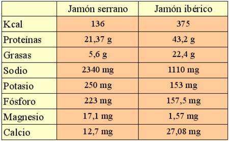 Diferencias nutricionales entre el jamón serrano y el jamón ibérico