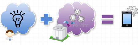 eMobc, un framework opensource multiplataforma hecho en España