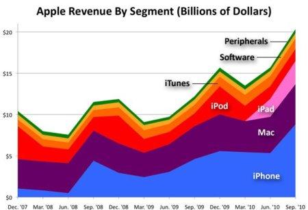 El iPhone supone casi la mitad de los beneficios de Apple, ¿Conseguiremos que mañana la palabra Mac vuelva a coger peso?