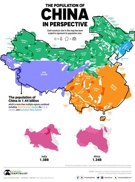 china población