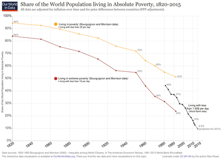 World Poverty Since 1820