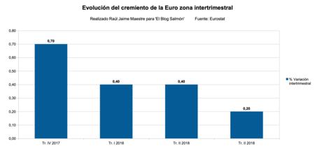 Evolucion Crecimiento Zona Euro Intertrimestral