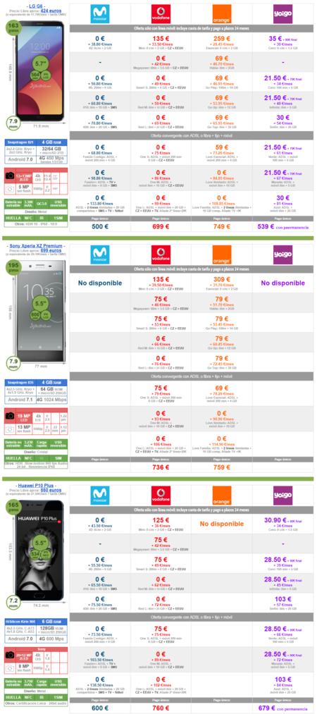 Mejor Precio Lg G6 Sony Xperia Xz Premium Huawei P10 Plus Con Pago A Plazos