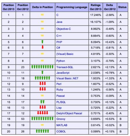Ranking TIOBE. Groovy posición 18