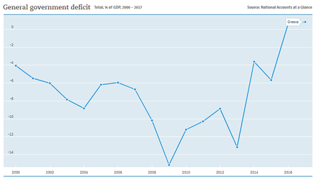 Greece National Deficit