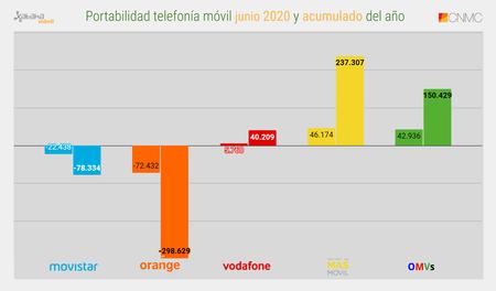 Portabilidad Telefonia Movil Junio 2020 Y Acumulado Del Ano