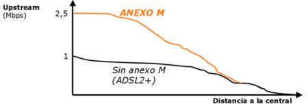Velocidad de subida con Anexo M