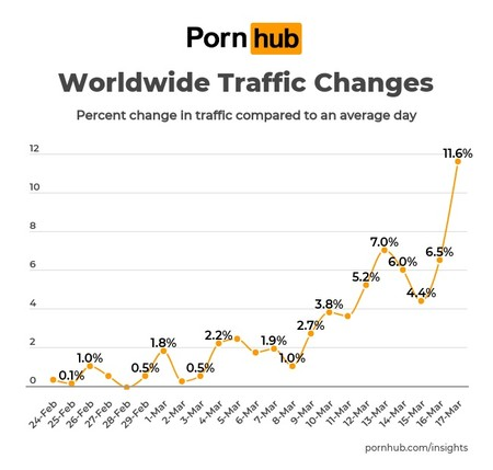 Pornhub Insights Corona Virus World 1