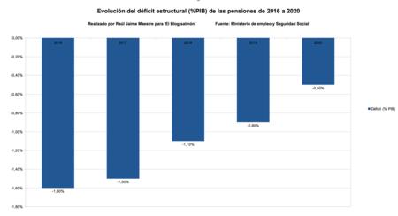 Deficit Estructural Pib