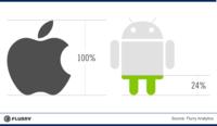Siete de cada diez nuevas aplicaciones se desarrollan para iOS