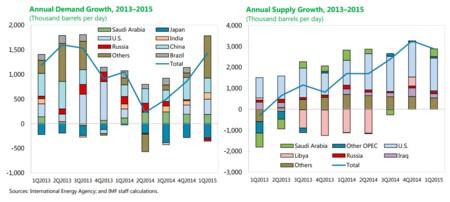 FMI: demanda y oferta de petróleo