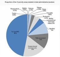 Reducir los obstáculos administrativos aumentaría la productividad