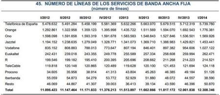 Orange supera a ONO en número de líneas de Banda Ancha fija