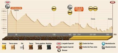 Perfil Etapa4 Dakar2015