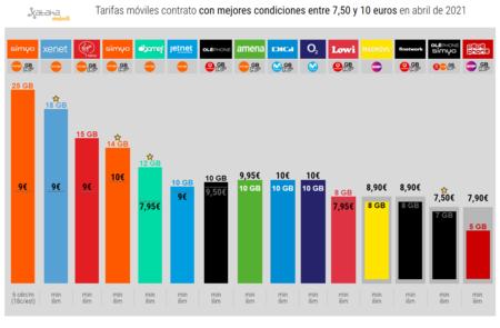 Tarifas Moviles Contrato Con Mejores Condiciones Entre 7 50 Y 10 Euros En Abril De 2021