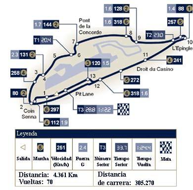 Análisis técnico del circuito Gilles Villeneuve