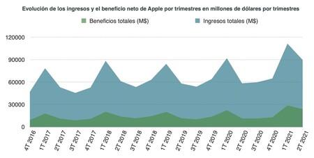 Ingresos Apple.