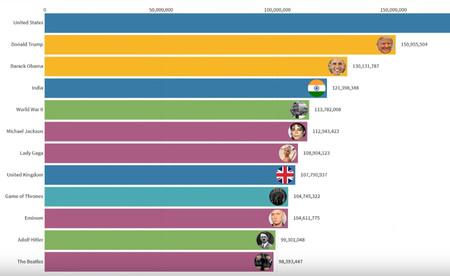Las páginas más populares de la Wikipedia durante los últimos doce años, en un gráfico animado