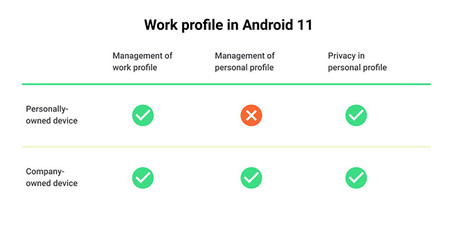 Workprofile