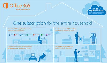 Office 2013 y Office 365 ya tienen precios definitivos