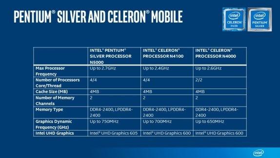 Silver Celeron Mobile