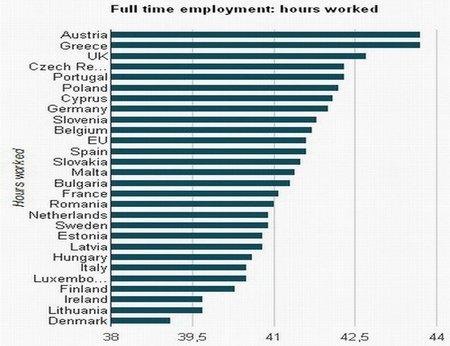 ¿Quien trabaja más en Europa y cual es el país más productivo?