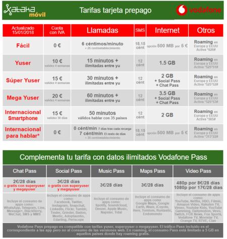Nuevas Tarifas Vodafone Yu Tarjeta Prepago Febrero 2018