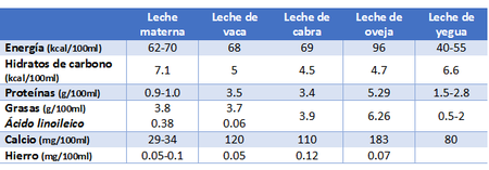 Lcomparativa Leches