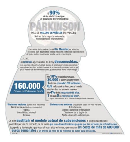 Mas De 160 000 Espanoles Padecen Parkinson Image990
