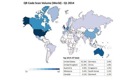 Escaneo de códigos QR en 2014